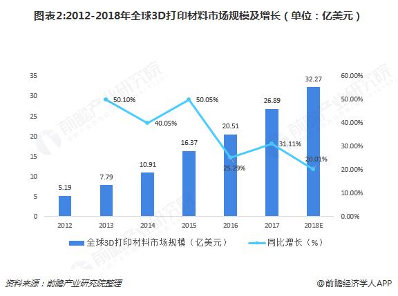 图表2:2012-2018年全球3D打印材料市场规模及增长(单位:亿美元)