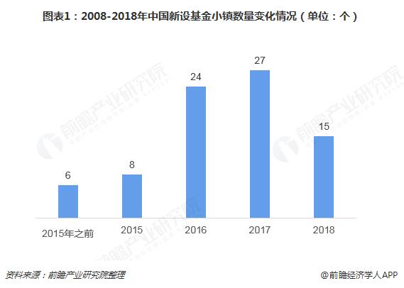 图表1:2008-2018年中国新设基金小镇数量变化情况(单位:个)