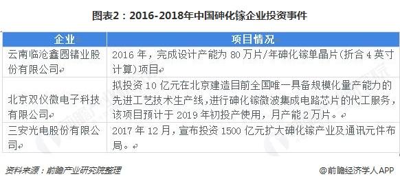图表2:2016-2018年中国砷化镓企业投资事件