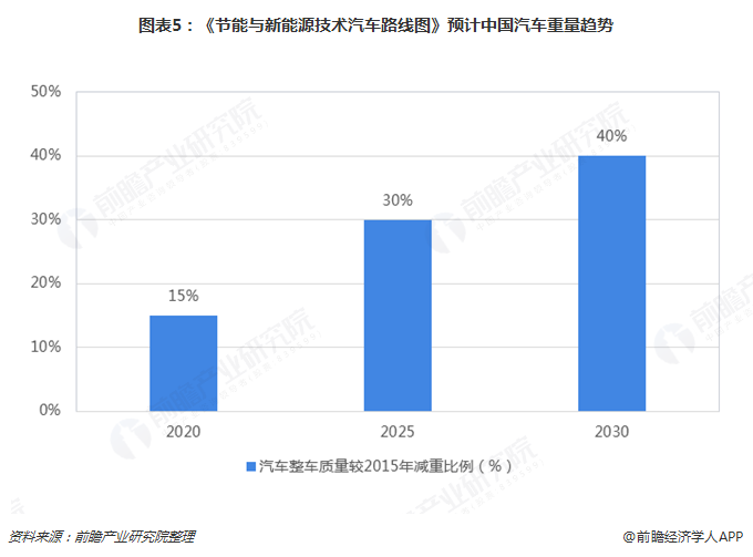 图表5:《节能与新能源技术汽车路线图》预计中国汽车重量趋势
