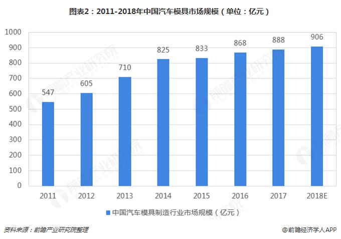 图表2:2011-2018年中国汽车模具市场规模(单位:亿元)