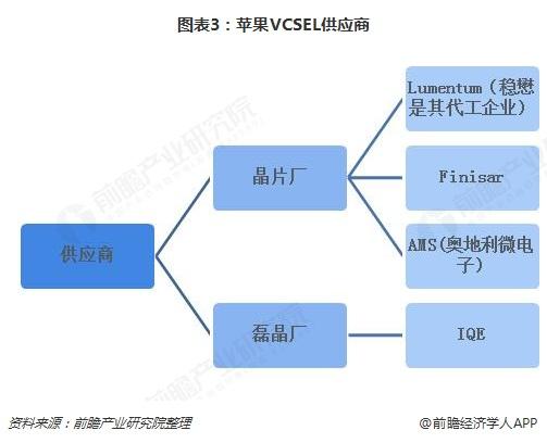 图表3:苹果VCSEL供应商