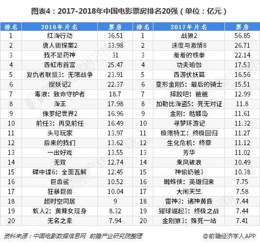 图表4:2017-2018年中国电影票房排名20强(单位:亿元)