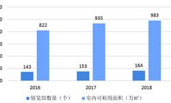 2018年会展行业市场规模与发展趋势 会展经济持续升温,人才缺口、场馆利用率成发展障碍【组图】