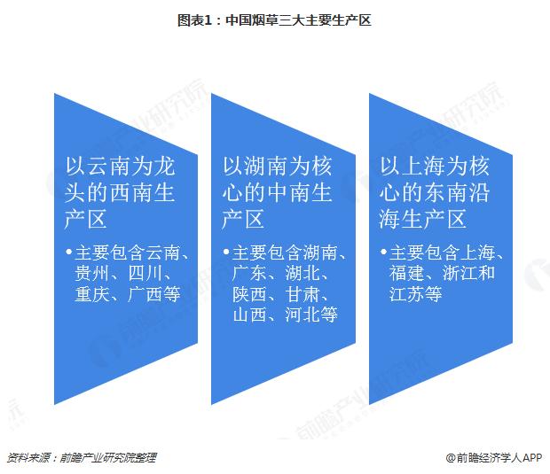 图表1:中国烟草三大主要生产区