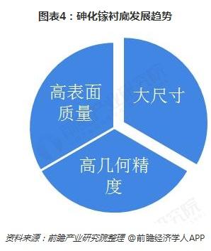 图表4:砷化镓衬底发展趋势