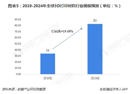 图表5:2019-2024年全球3D打印材料行业规模预测(单位:%)
