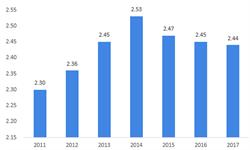 2018年中国互联网+长租公寓行业发展现状与发展趋势分析 预计2020年租房市场规模将达2.71万亿【组图】