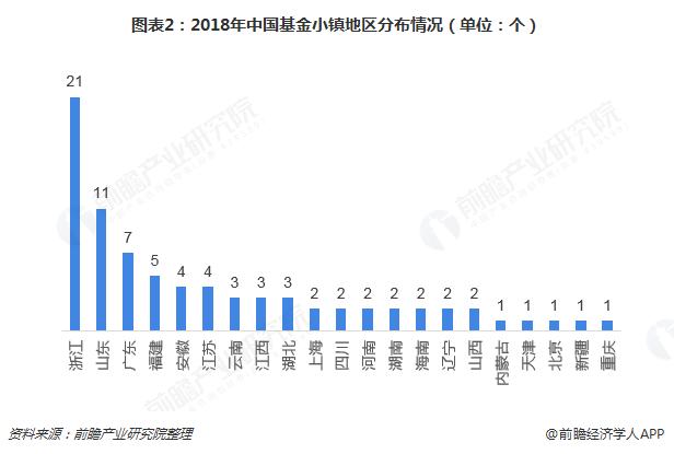 图表2:2018年中国基金小镇地区分布情况(单位:个)