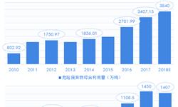 细分领域投资机遇显现 一文带你了解2018中国环保行业市场投资建设现状及发展趋势