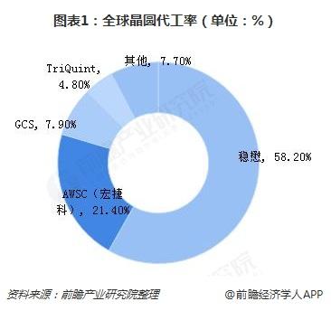 图表1:全球晶圆代工率(单位:%)