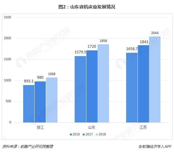 图2:山东省机床业发展情况