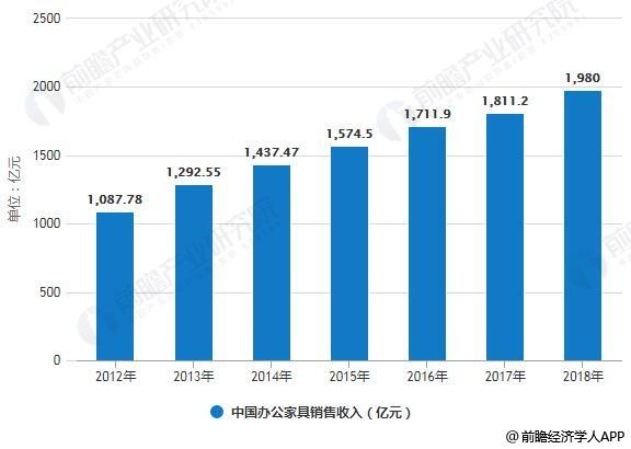 2012-2018年中国办公家具销售收入统计情况及预测