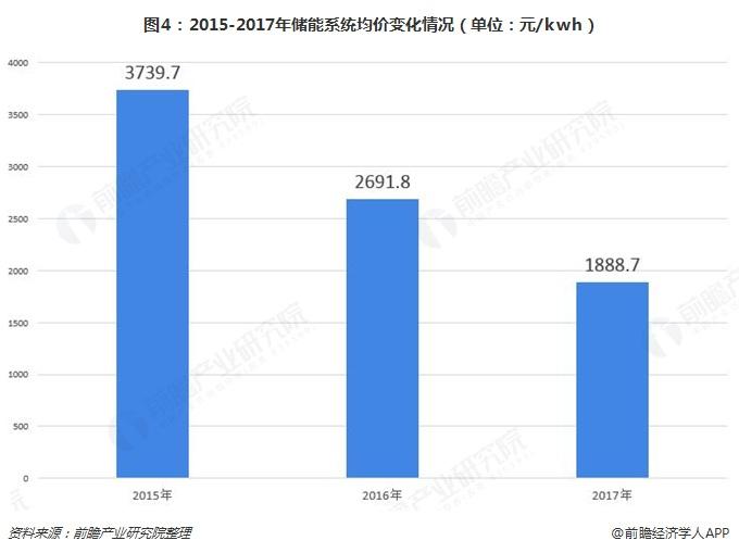 图4:2015-2017年储能系统均价变化情况(单位:元/kwh)