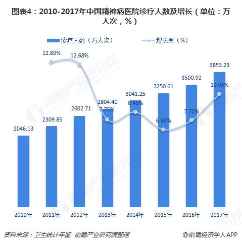 图表4:2010-2017年中国精神病医院诊疗人数及增长(单位:万人次,%)