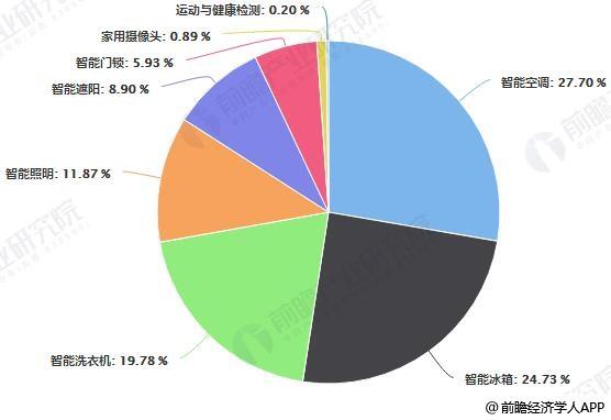 中国智能家居主要产品市场占比统计情况