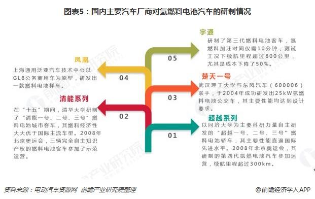 图表5:国内主要汽车厂商对氢燃料电池汽车的研制情况