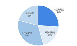 2018年中国生物医药产业园区市场概况与发展趋势分析 长三角与珠三角两地区园区占比近六成【组图】