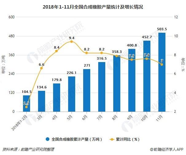 2018年1-11月全国合成橡胶产量统计及增长情况