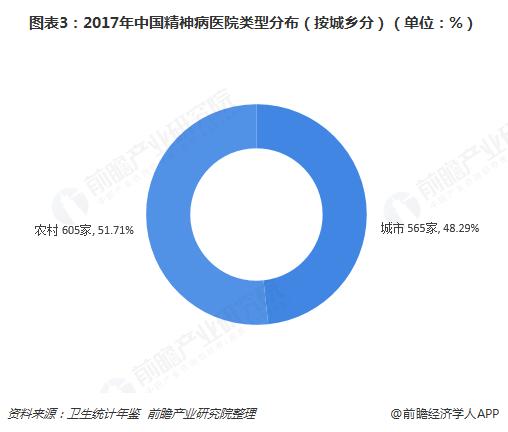 图表3:2017年中国精神病医院类型分布(按城乡分)(单位:%)