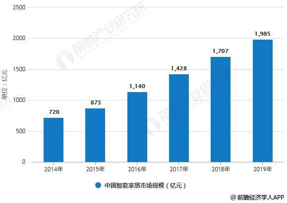 2014-2019年中国智能家居市场规模统计情况及预测