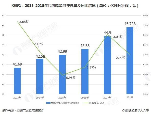 图表1:2013-2018年我国能源消费总量及同比增速(单位:亿吨标准煤,%)