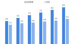 2018年供应链金融行业市场规模与发展前景分析 市场规模持续增长【组图】
