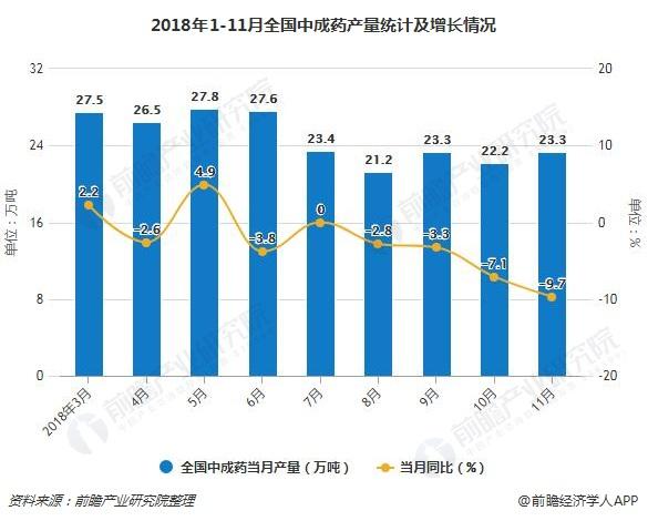 2018年1-11月全国中成药产量统计及增长情况