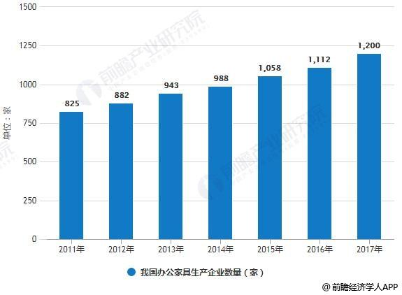 2011-2017年我国办公家具生产企业数量统计情况