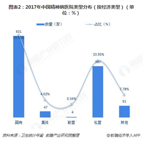 图表2:2017年中国精神病医院类型分布(按经济类型)(单位:%)