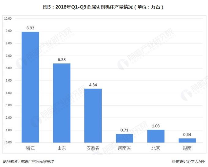 图5:2018年Q1-Q3金属切削机床产量情况(单位:万台)