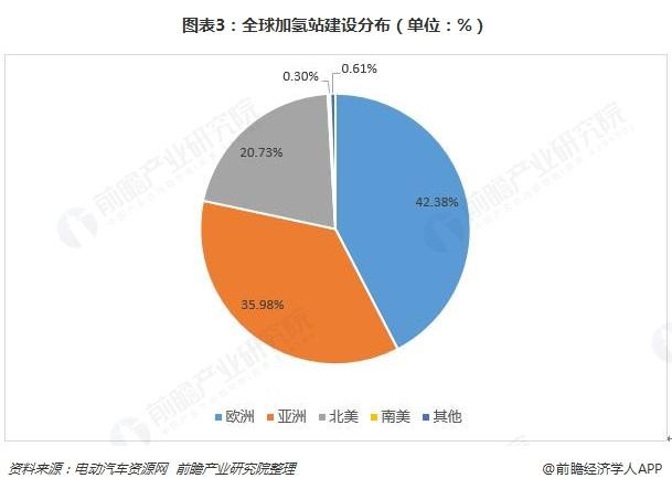 图表3:全球加氢站建设分布(单位:%)