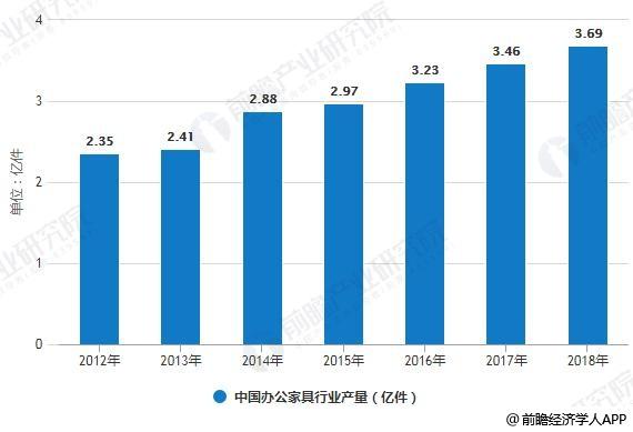 2012-2018年中国办公家具行业产量统计情况及预测