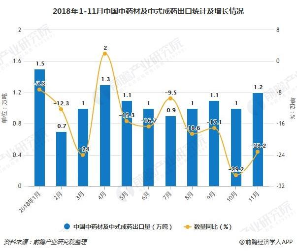 2018年1-11月中国中药材及中式成药出口统计及增长情况