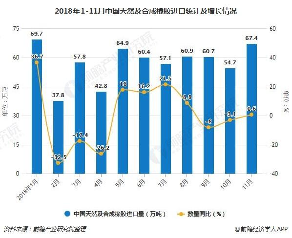 2018年1-11月中国天然及合成橡胶进口统计及增长情况