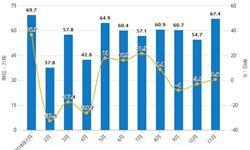 11月中国<em>合成橡胶</em>行业分析:累计产量超500万吨