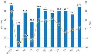 11月中国合成橡胶行业分析:累计产量超500万吨