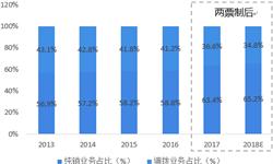 2018年中国医药流通行业市场格局与发展趋势分析 未来行业集中度将进一步提高【组图】