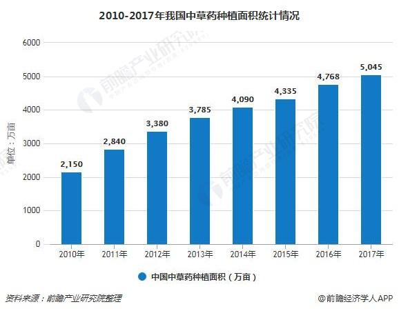 2010-2017年我国中草药种植面积统计情况