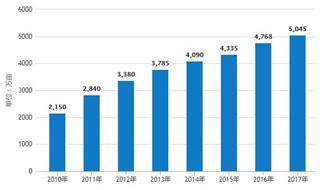 11月中成药行业产量微增长 累计产量超240万吨