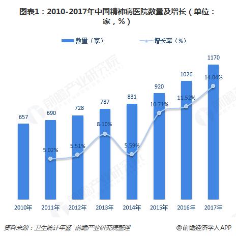 图表1:2010-2017年中国精神病医院数量及增长(单位:家,%)