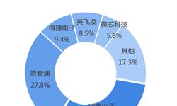 2018年MCU行业市场竞争与发展趋势分析 国内企业积极布局中高端市场【组图】
