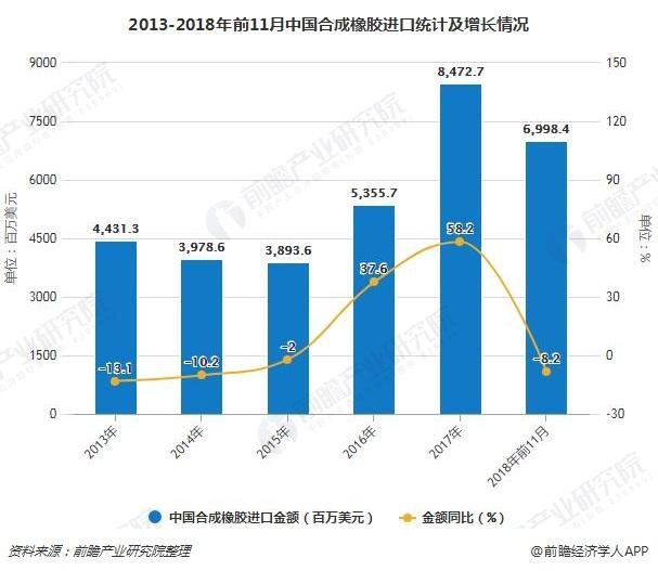 2013-2018年前11月中国合成橡胶进口统计及增长情况