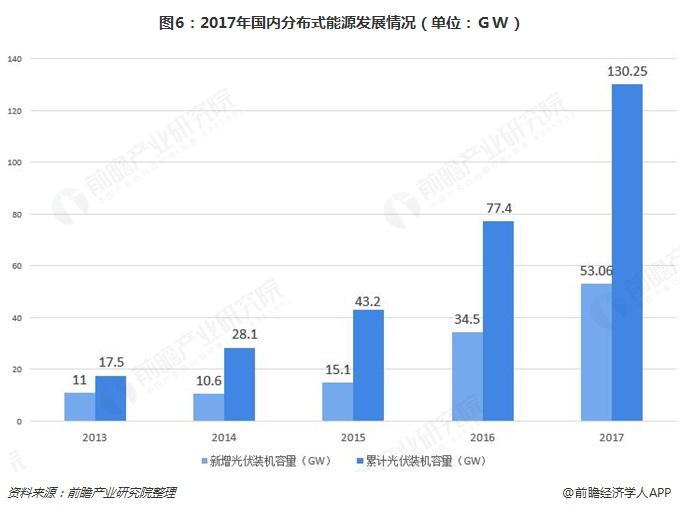 图6:2017年国内分布式能源发展情况(单位:GW)