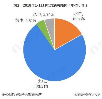 图2:2018年1-11月电力消费结构(单位:%)