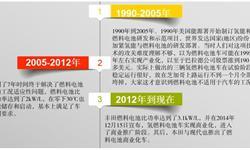 十张图带你解读2018年全球氢燃料电池汽车产业发展概况,中国仍具竞争优势!
