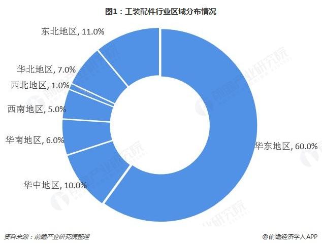 图1:工装配件行业区域分布情况