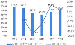 2018年中国民爆行业市场概况与发展趋势分析 六项标准出台,未来行业将进一步规范化发展【组图】
