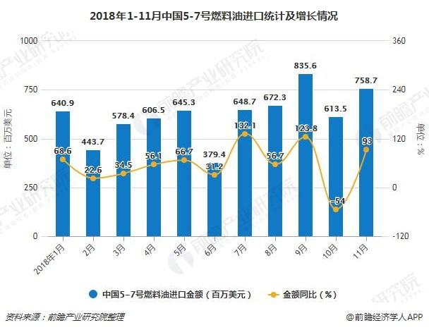 2018年1-11月中国5-7号燃料油进口统计及增长情况