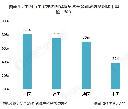 图表4:中国与主要发达国家新车汽车金融渗透率对比(单位:%)